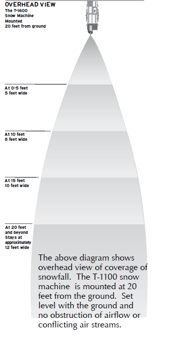 fake snow machine long distance  chart